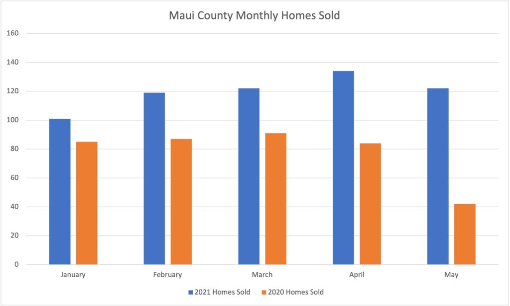 This chart compares the number of homes sold in Maui County during the first five months of 2021 and the first five months of 2020.