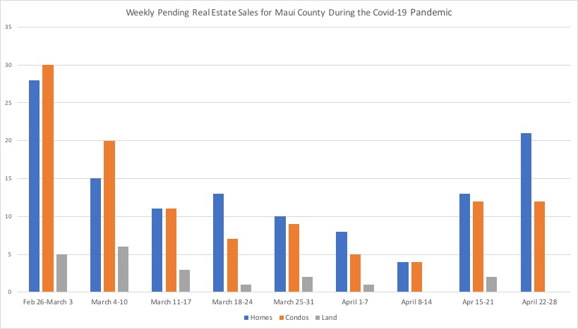 Weekly Pending Sales in Maui County, Hawaii between February 26, 2020 and April 28, 2020.