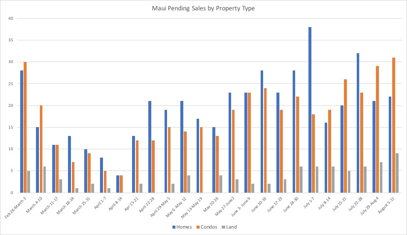 A chart that tracks weekly new pending real estate sales in Maui County, Hawaii during Covid-19