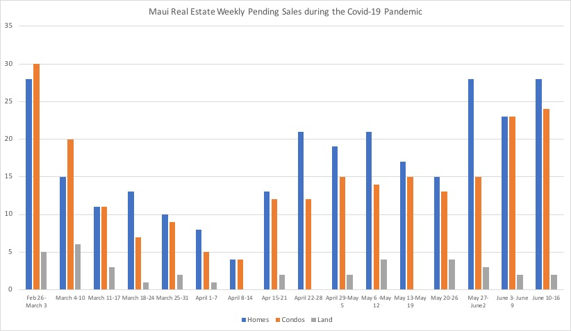 Weekly pending Maui Real Estate Sales by property type during Covid-19 through June 18th.