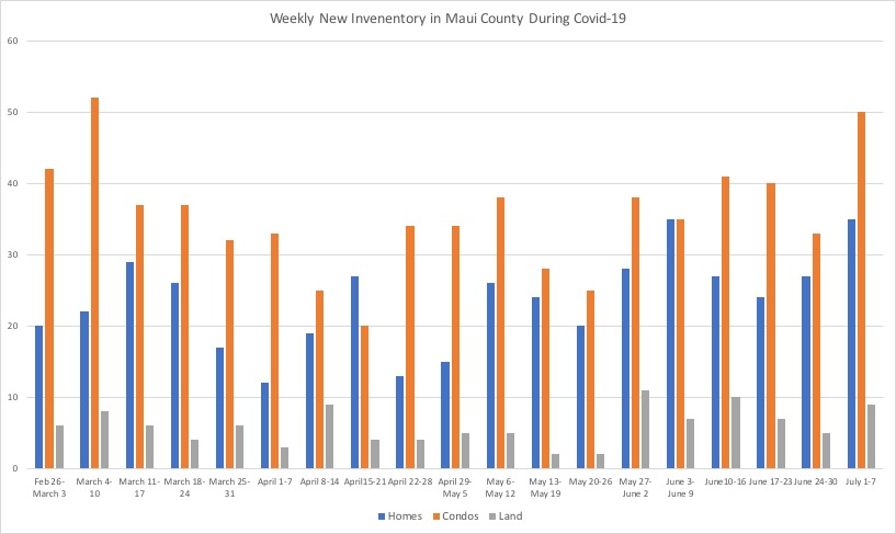 Weekly New Inventory in Maui County during Covid-19