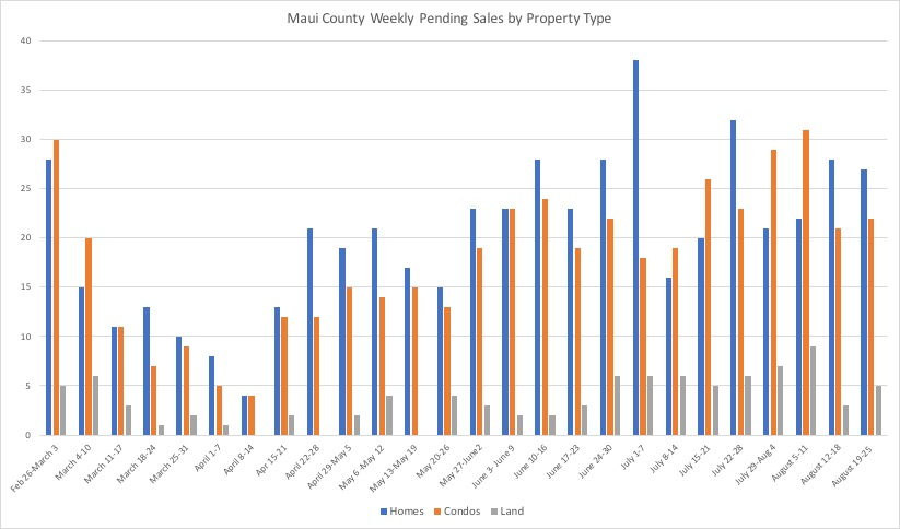 This chart shows weekly new pending sales by property type in Maui County, Hawaii