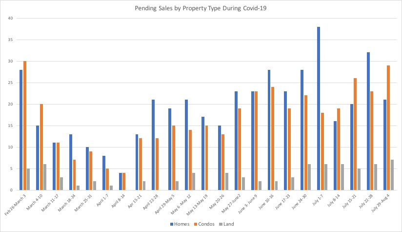 Weekly pending real estate sales in Maui County by property type during Covid-19