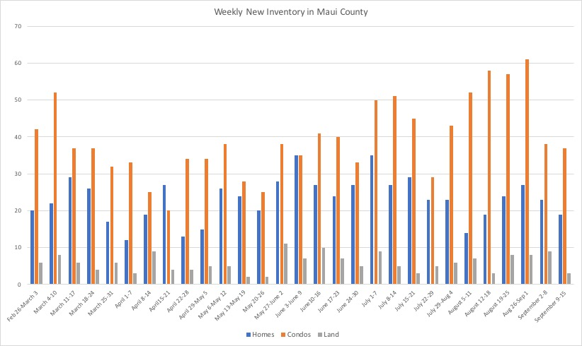This chart shows weekly new inventory by property type in Maui County during Covid-19