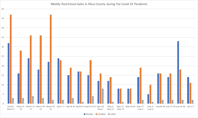 Weekly Real Estate Sales in Maui County During Covid-19